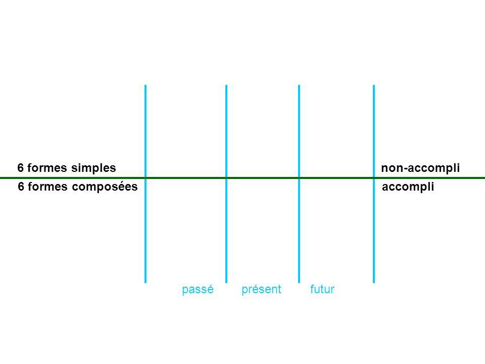 6 formes simples non-accompli 6 formes composées accompli passé présent futur