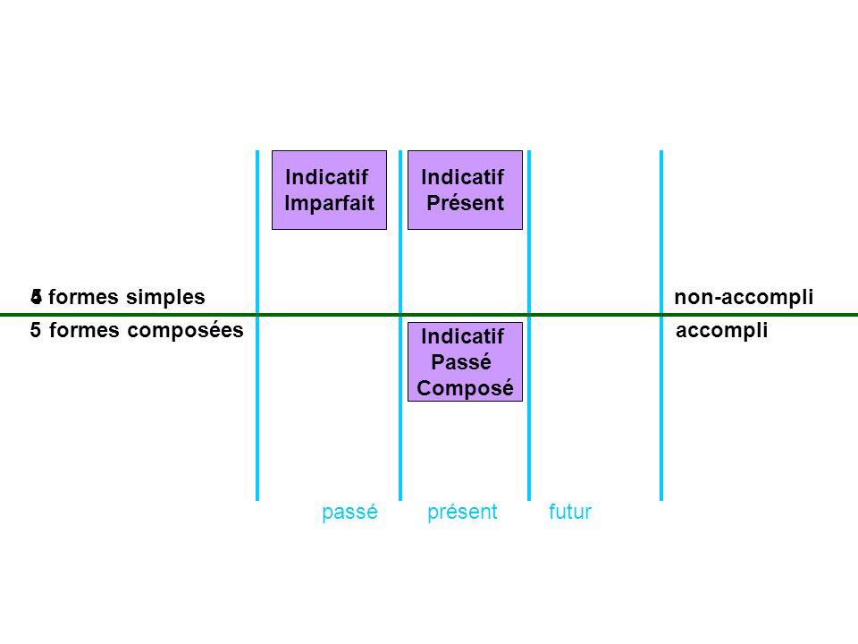 Indicatif Imparfait. Indicatif. Présent. 5. 4. formes simples. non-accompli. 5. formes composées.