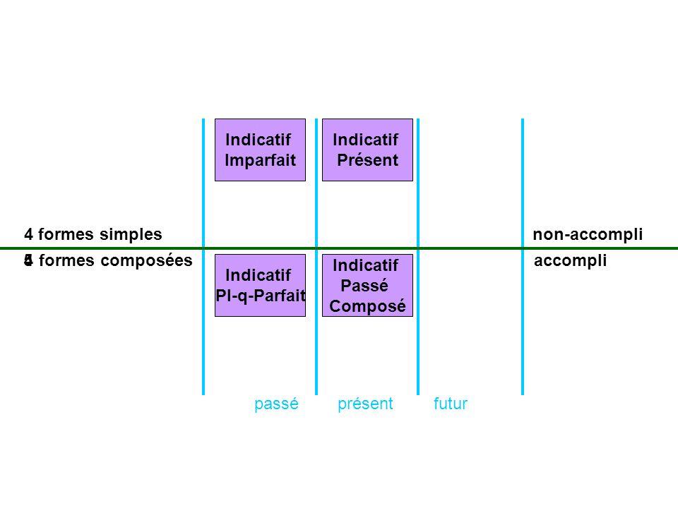 Indicatif Imparfait. Indicatif. Présent. 4. formes simples. non-accompli. 4. 5. formes composées.