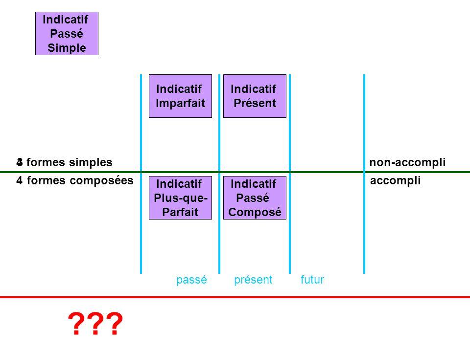 Indicatif Passé Simple Indicatif Imparfait Indicatif Présent 4 3
