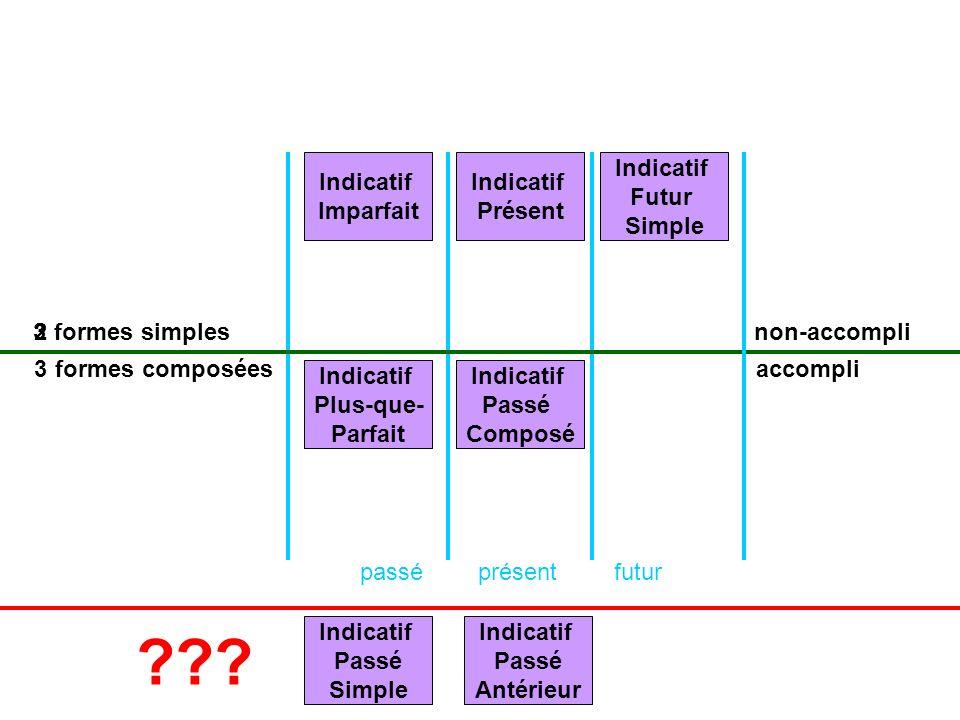 Indicatif Imparfait Indicatif Présent Indicatif Futur Simple 3 2