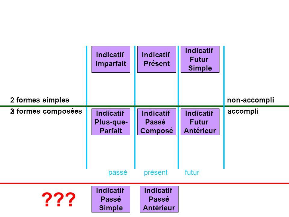Indicatif Imparfait Indicatif Présent Indicatif Futur Simple 2