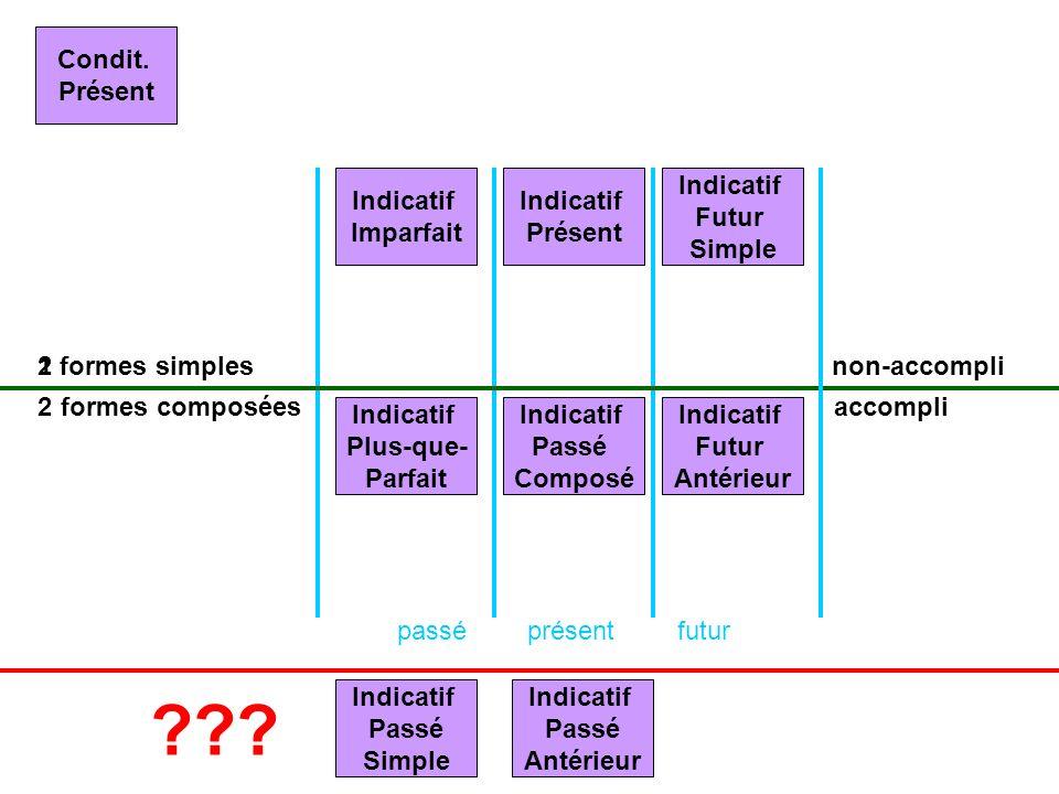 Condit. Présent Indicatif Imparfait Indicatif Présent Indicatif