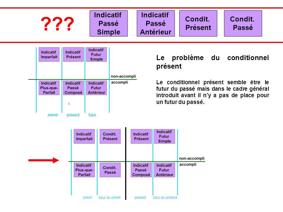 Indicatif Passé Simple Indicatif Passé Antérieur Condit. Présent