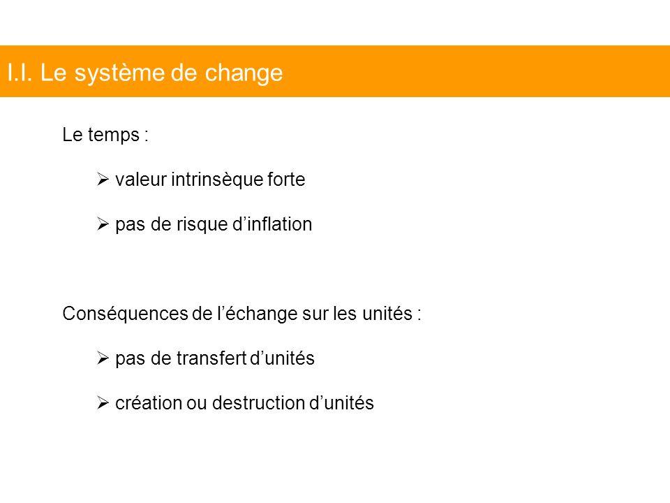 I.I. Le système de change Le temps : valeur intrinsèque forte