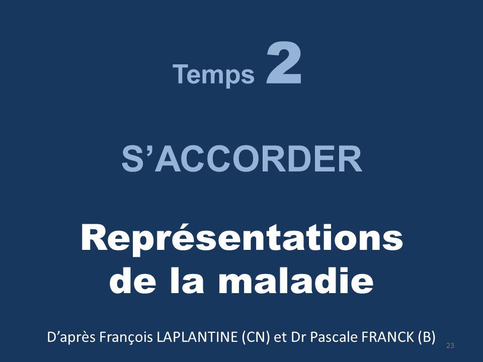D'après François LAPLANTINE (CN) et Dr Pascale FRANCK (B)