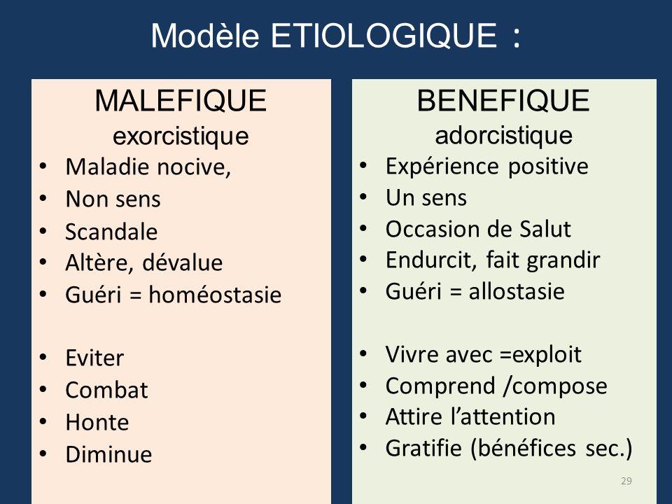 Modèle ETIOLOGIQUE : MALEFIQUE BENEFIQUE exorcistique Maladie nocive,