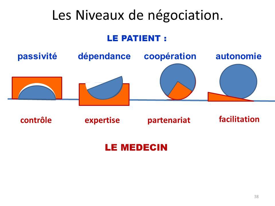 Les Niveaux de négociation.