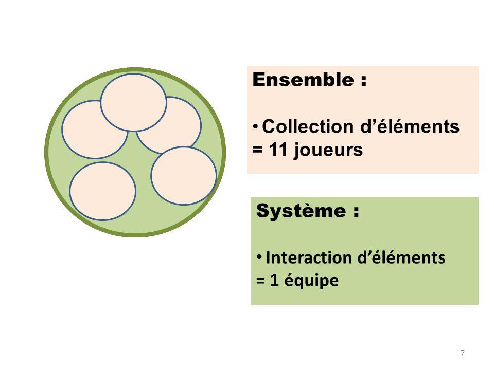 SYSTEME définition: Ensemble : Collection d'éléments = 11 joueurs