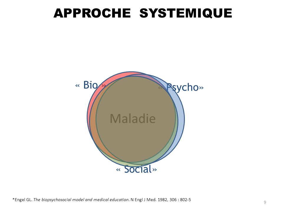 « Bio » « Psycho» « Social» Maladie APPROCHE SYSTEMIQUE
