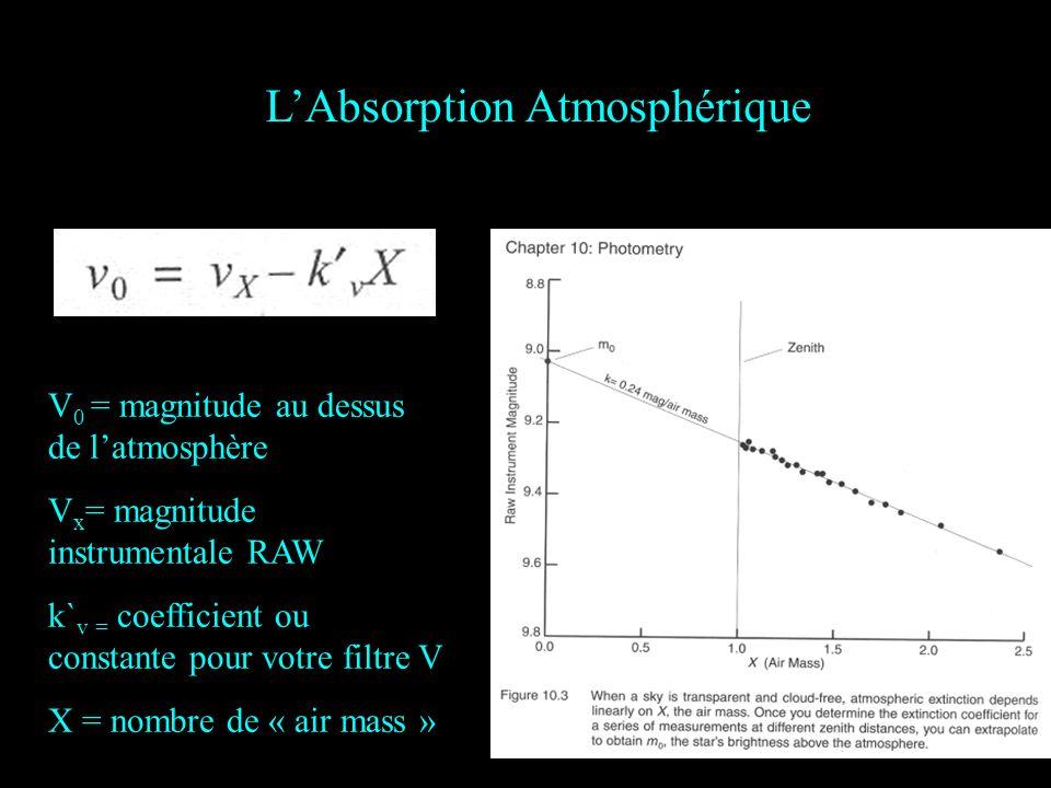 L'Absorption Atmosphérique