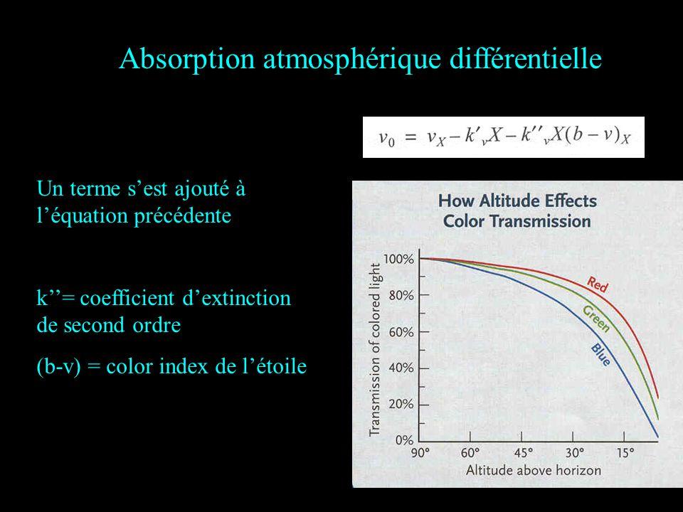 Absorption atmosphérique différentielle