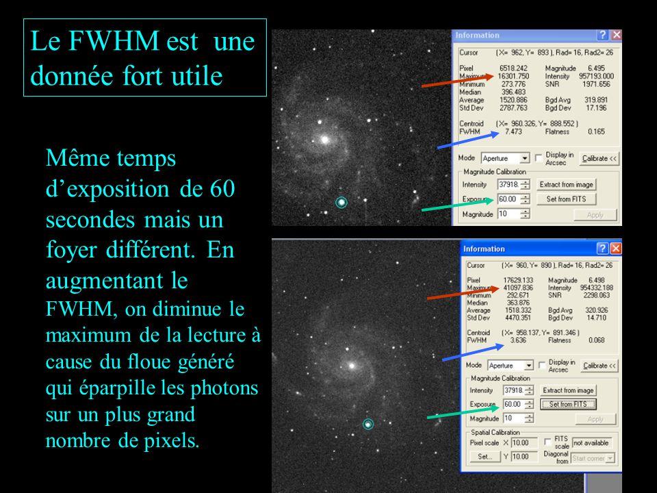 Le FWHM est une donnée fort utile
