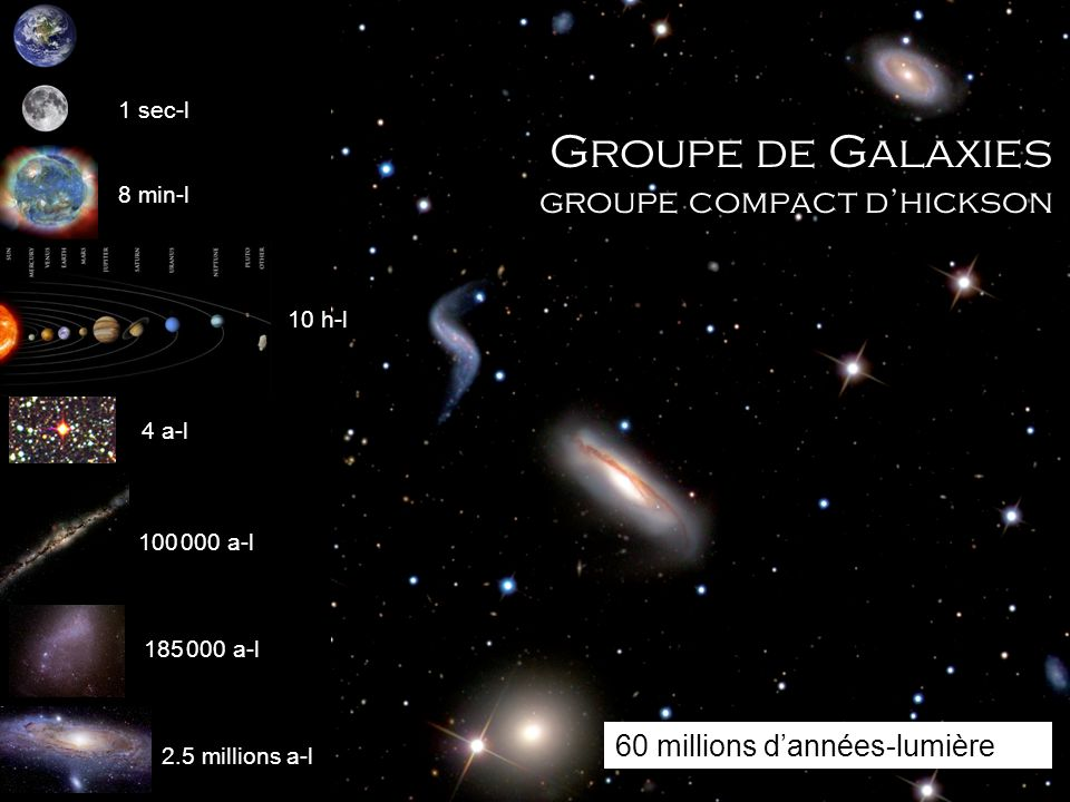Groupe de Galaxies groupe compact d'hickson