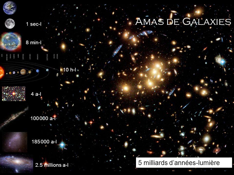 Amas de Galaxies 5 milliards d'années-lumière 1 sec-l 8 min-l 10 h-l