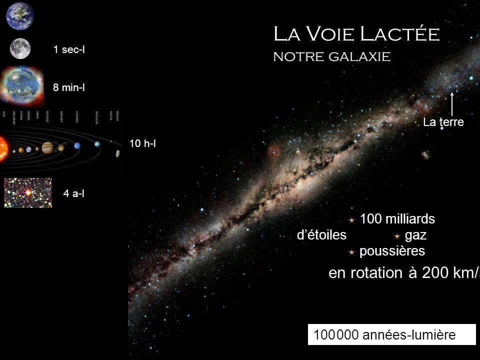 La Voie Lactée notre galaxie en rotation à 200 km/s  poussières