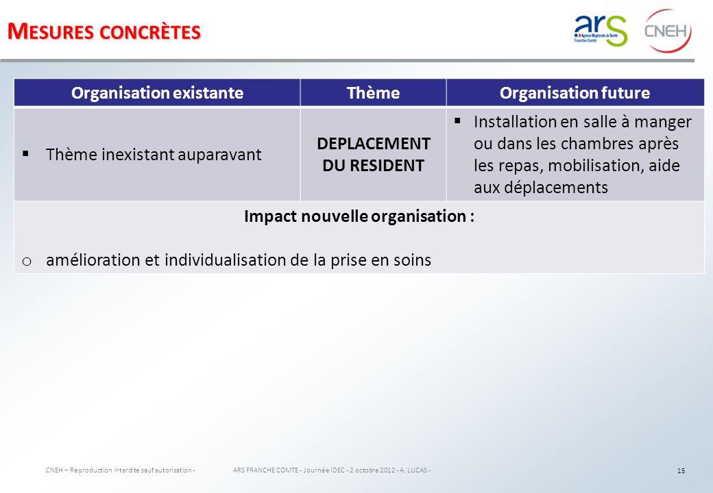 Mesures concrètes Organisation existante Thème Organisation future
