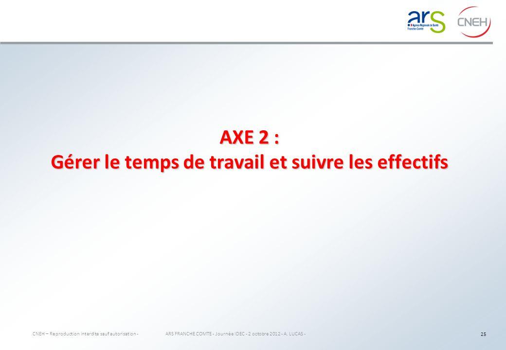 AXE 2 : Gérer le temps de travail et suivre les effectifs