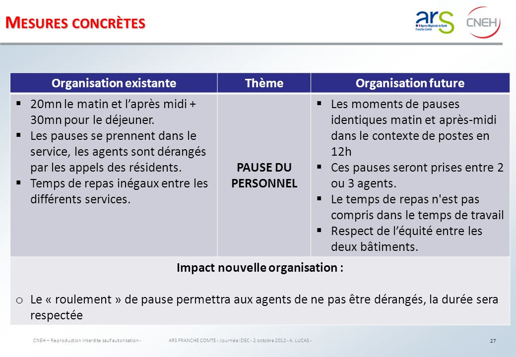 Organisation existante Impact nouvelle organisation :