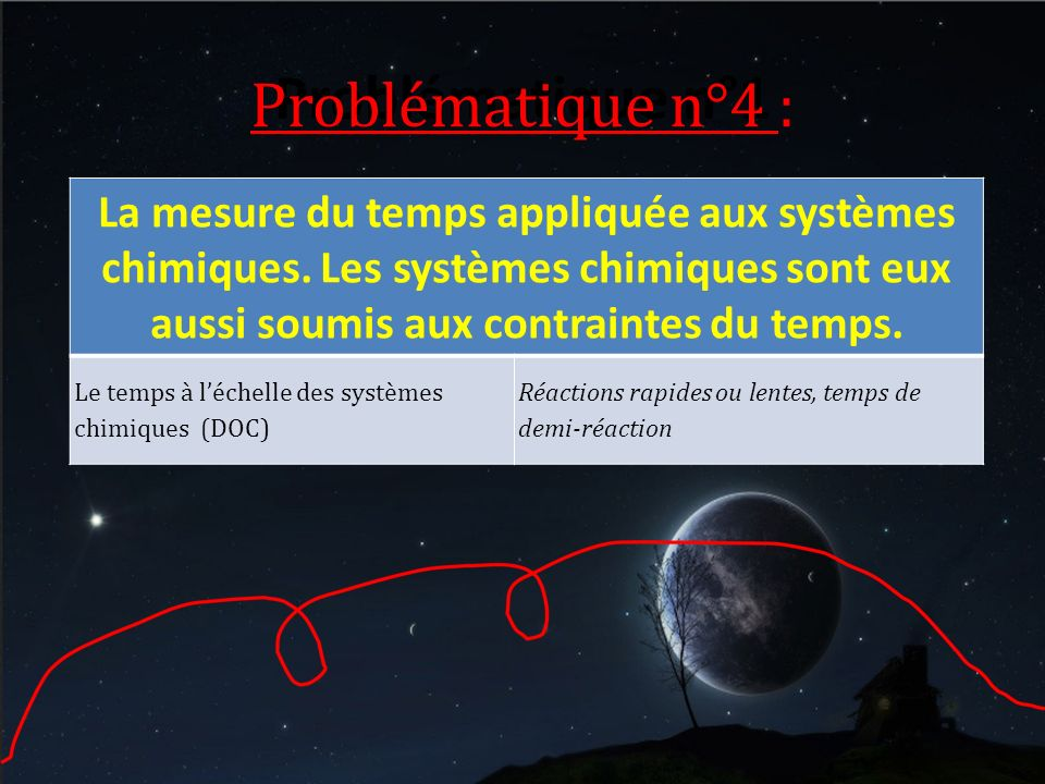 Problématique n°1 Problématique n°4 :