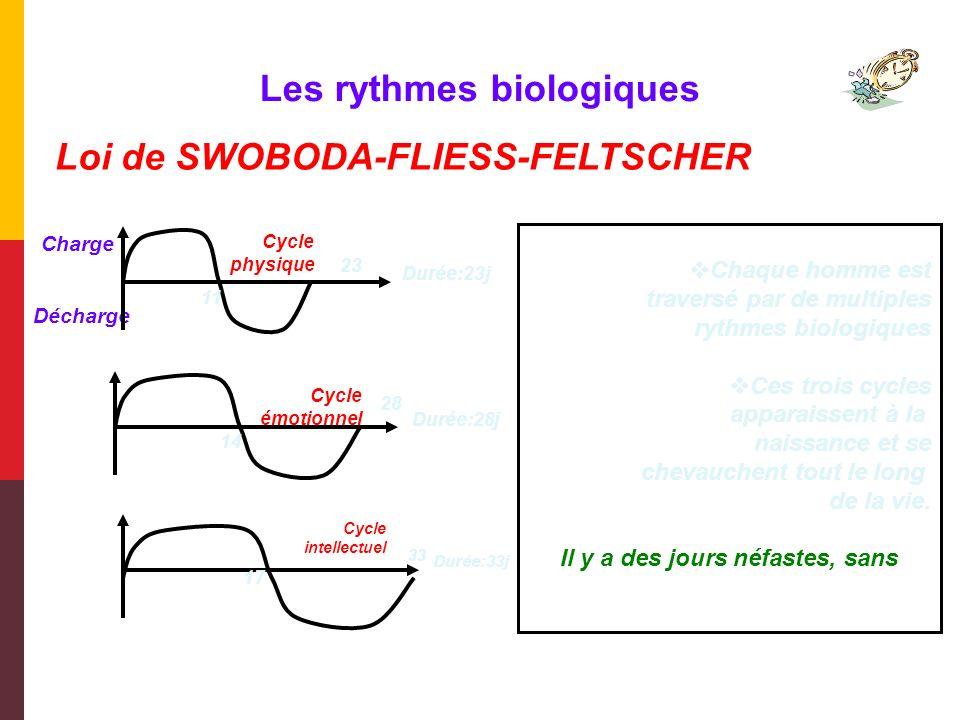 Les rythmes biologiques