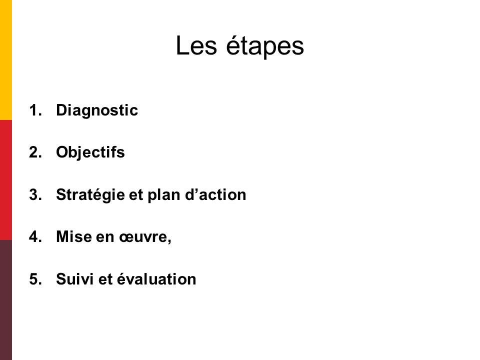 Les étapes Diagnostic Objectifs Stratégie et plan d'action