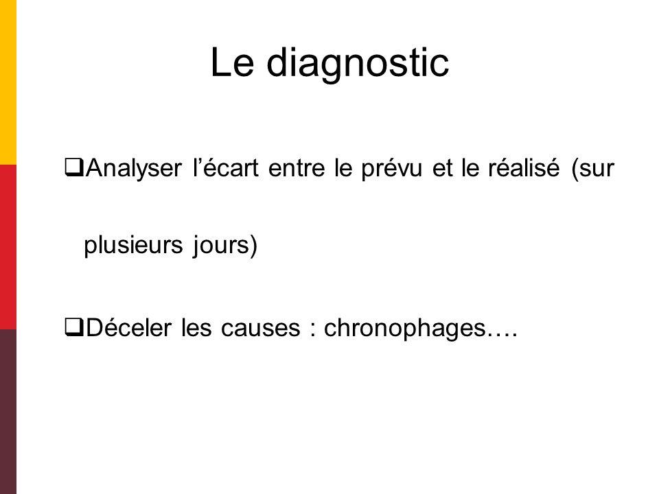 Le diagnostic Analyser l'écart entre le prévu et le réalisé (sur plusieurs jours) Déceler les causes : chronophages….