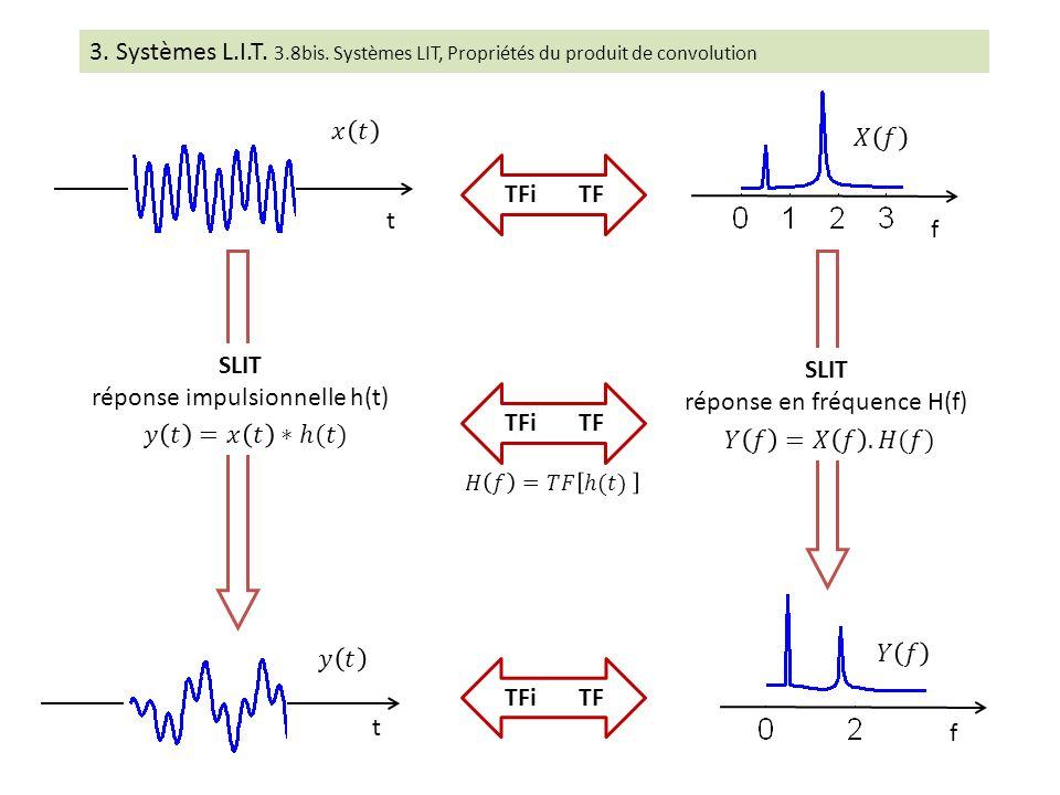 réponse impulsionnelle h(t) SLIT réponse en fréquence H(f) TFi TF