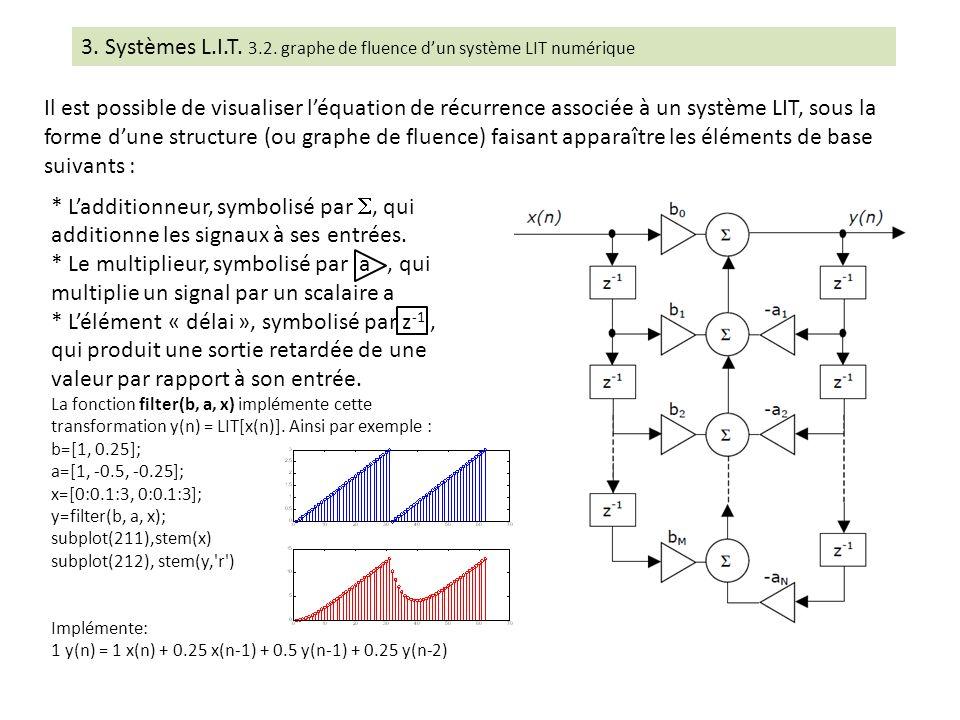 3. Systèmes L.I.T. 3.2. graphe de fluence d'un système LIT numérique