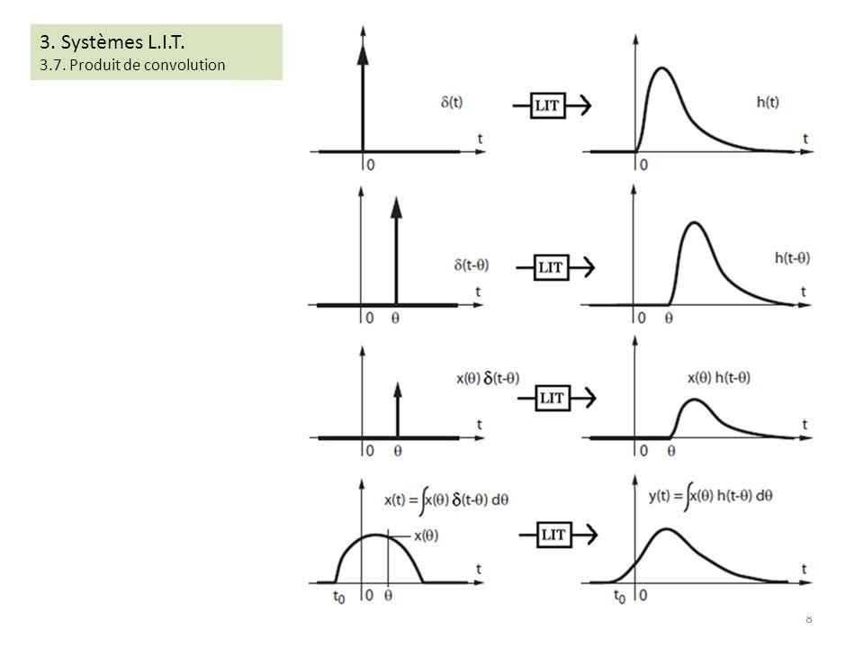 3. Systèmes L.I.T. 3.7. Produit de convolution