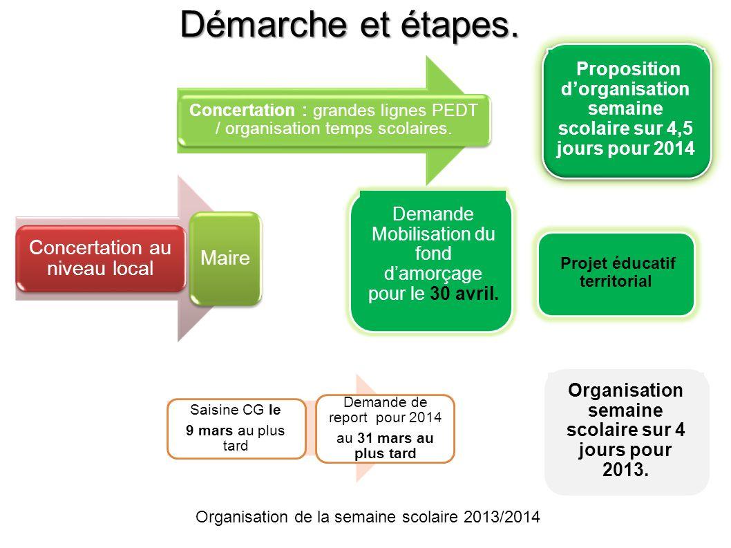 Démarche et étapes. Concertation au niveau local Maire