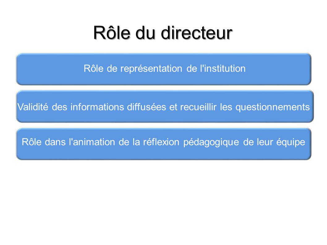 Rôle du directeur Rôle de représentation de l institution