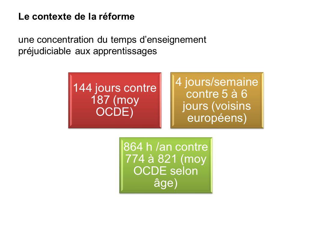 144 jours contre 187 (moy OCDE)