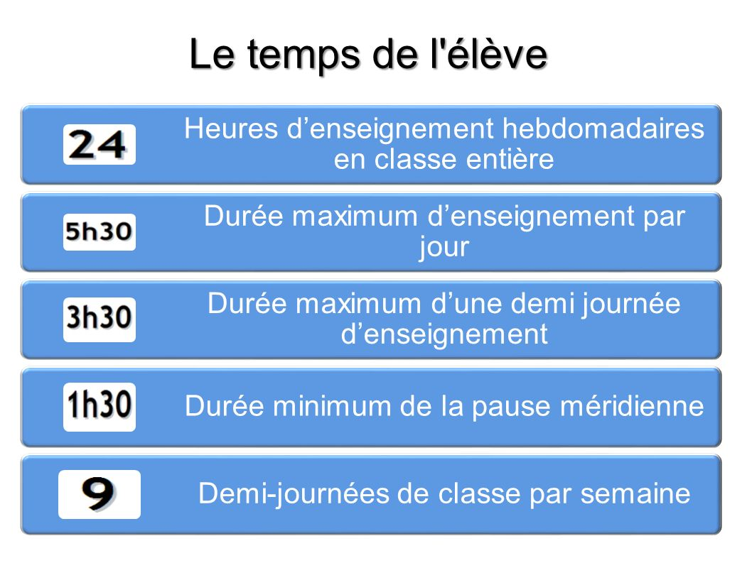 Le temps de l élève Heures d'enseignement hebdomadaires en classe entière. Durée maximum d'enseignement par jour.