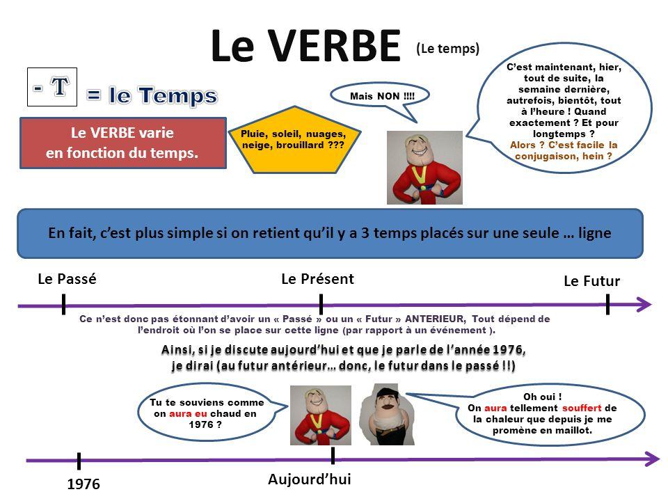 Le VERBE - T = le Temps Le VERBE varie en fonction du temps.