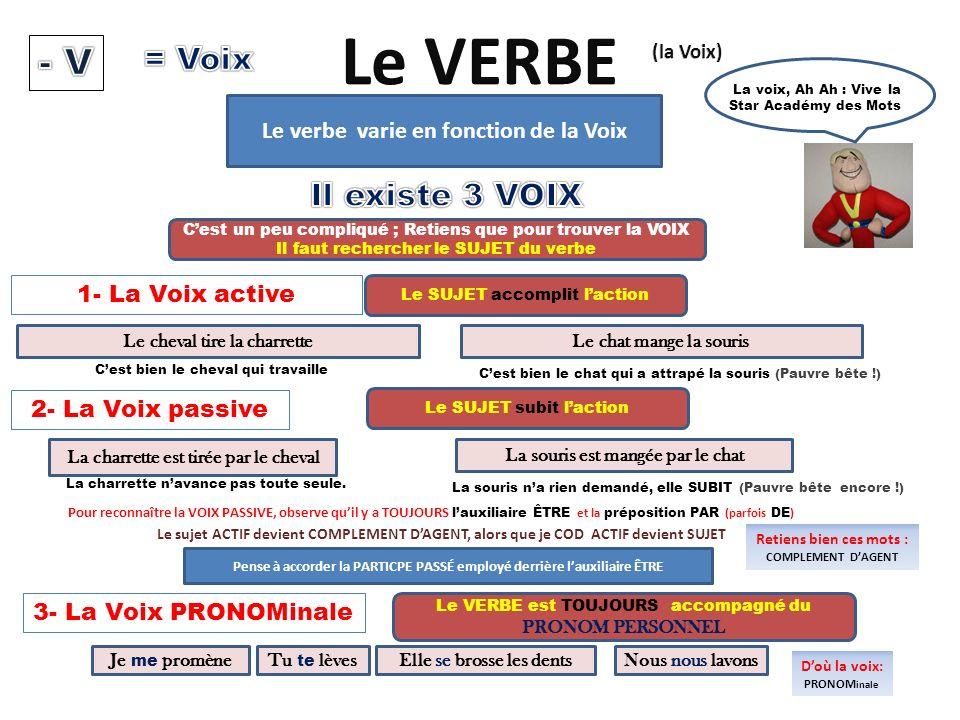 Le VERBE - V = Voix Il existe 3 VOIX
