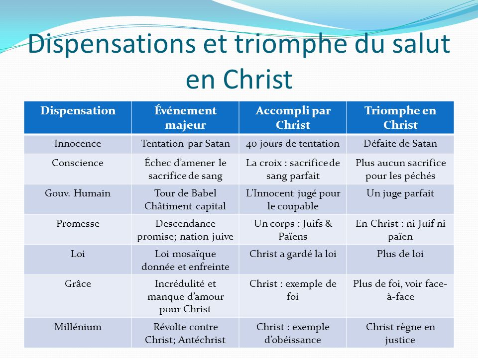 Dispensations et triomphe du salut en Christ