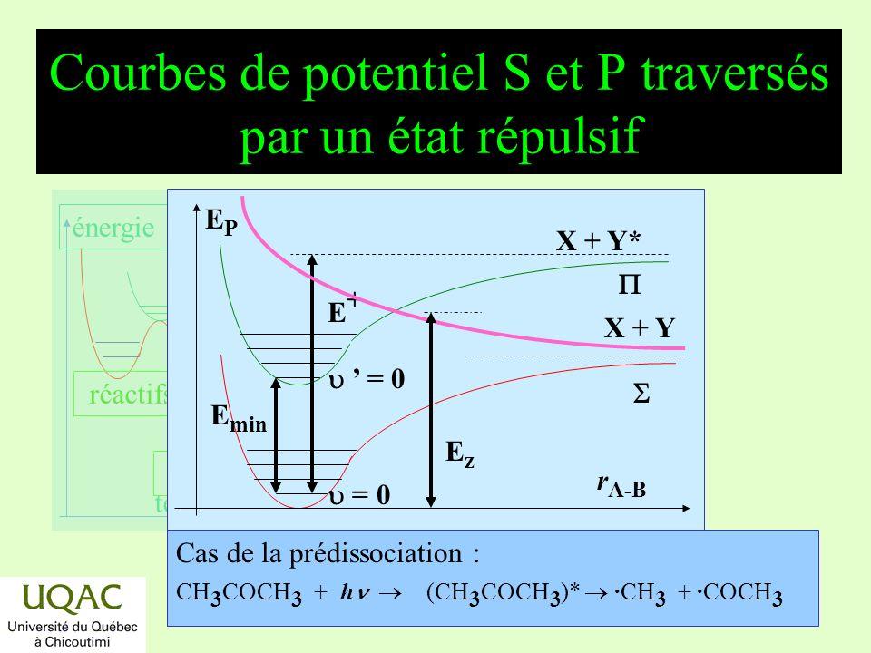 Courbes de potentiel S et P traversés par un état répulsif