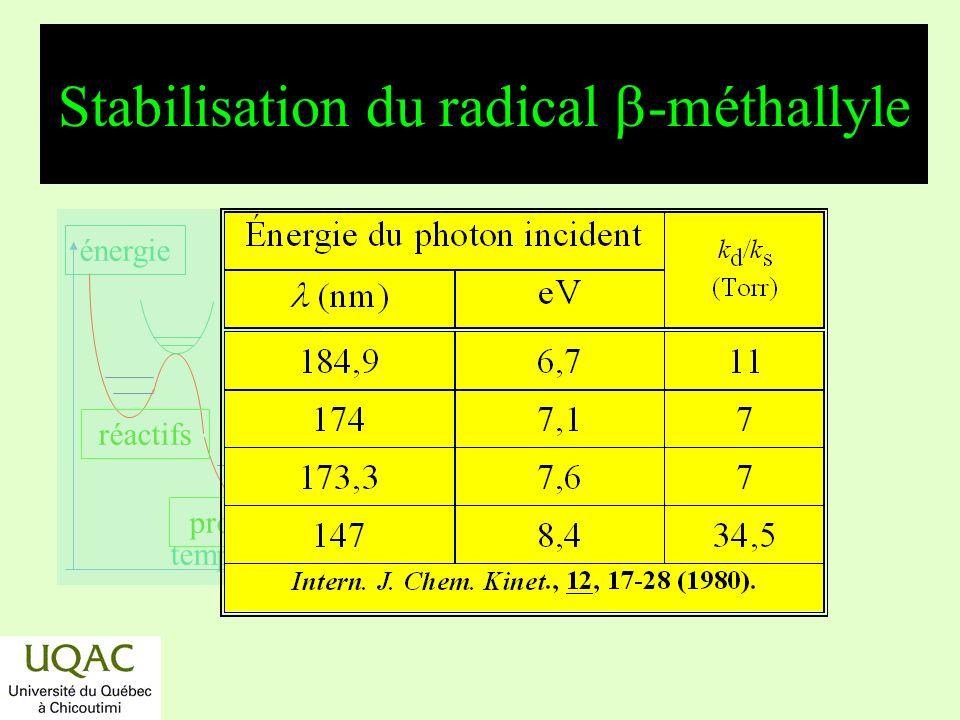 Stabilisation du radical b-méthallyle
