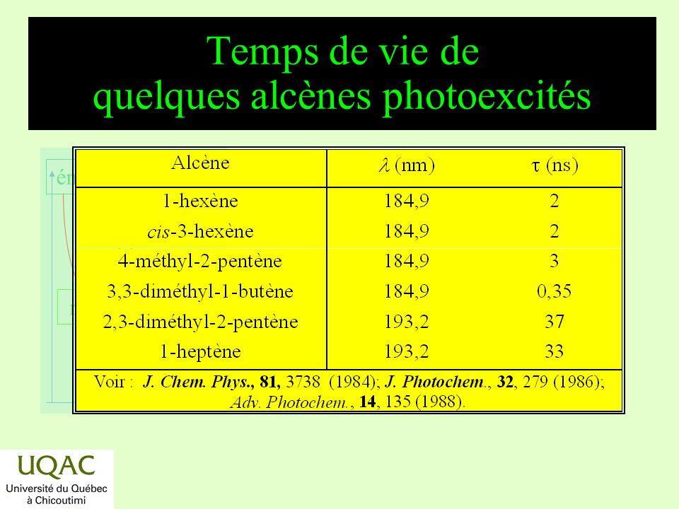 Temps de vie de quelques alcènes photoexcités