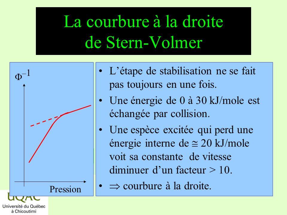 La courbure à la droite de Stern-Volmer