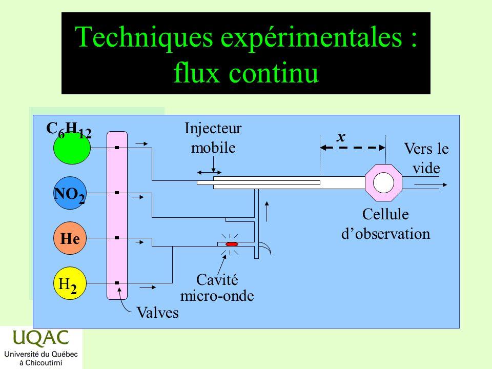 Techniques expérimentales : flux continu