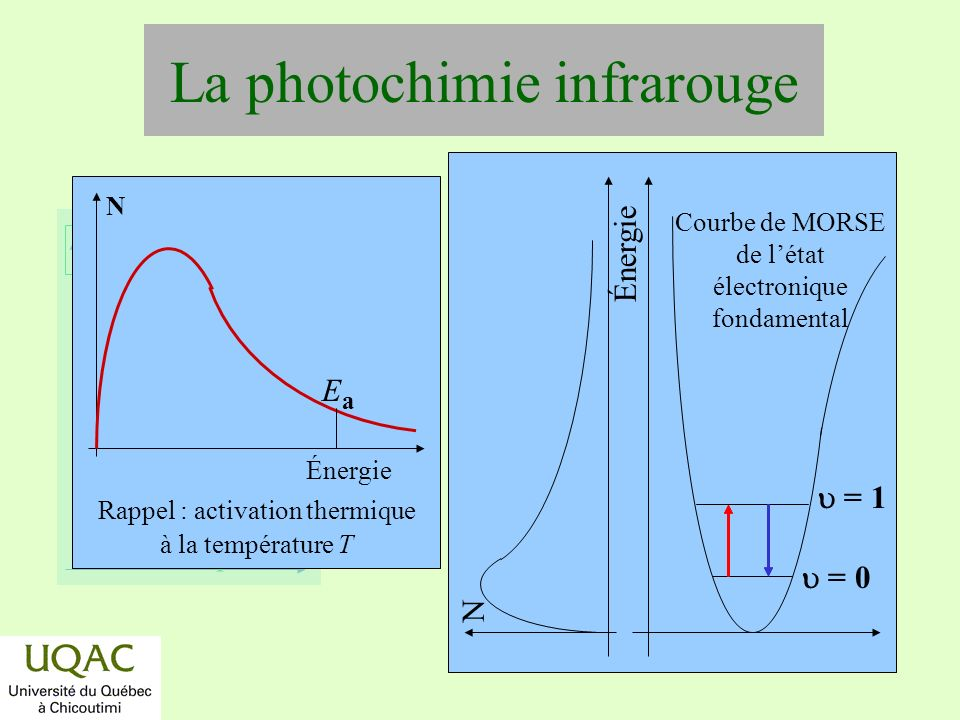 La photochimie infrarouge