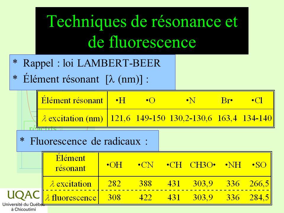 Techniques de résonance et de fluorescence