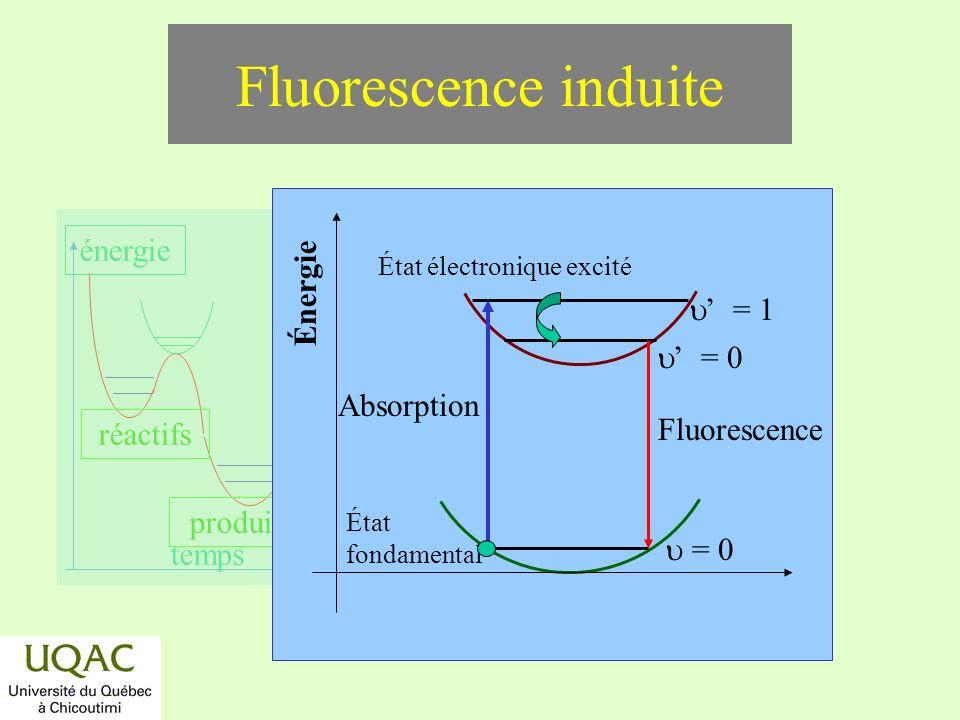 Fluorescence induite Énergie u' = 1 u' = 0 Absorption Fluorescence