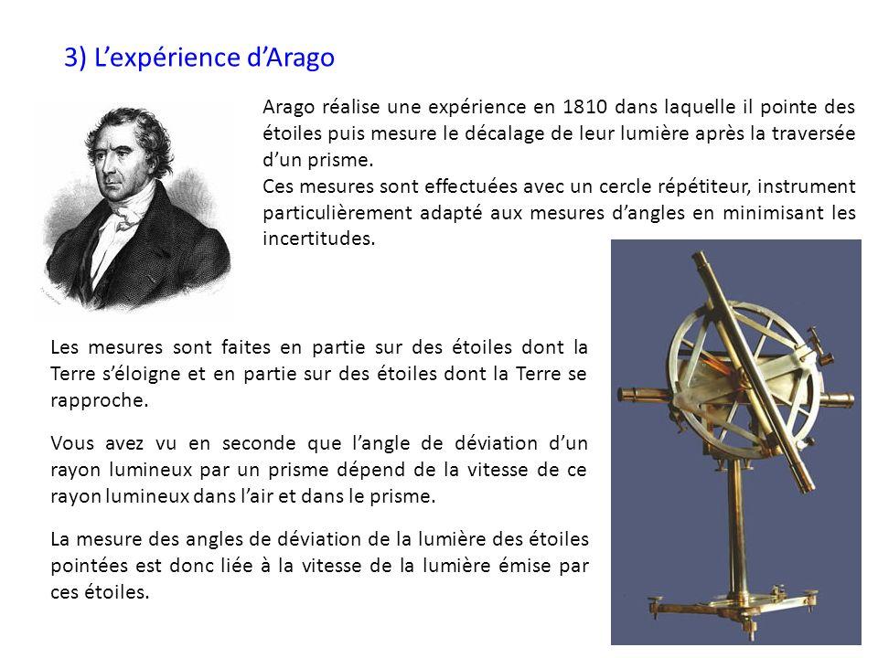 3) L'expérience d'Arago