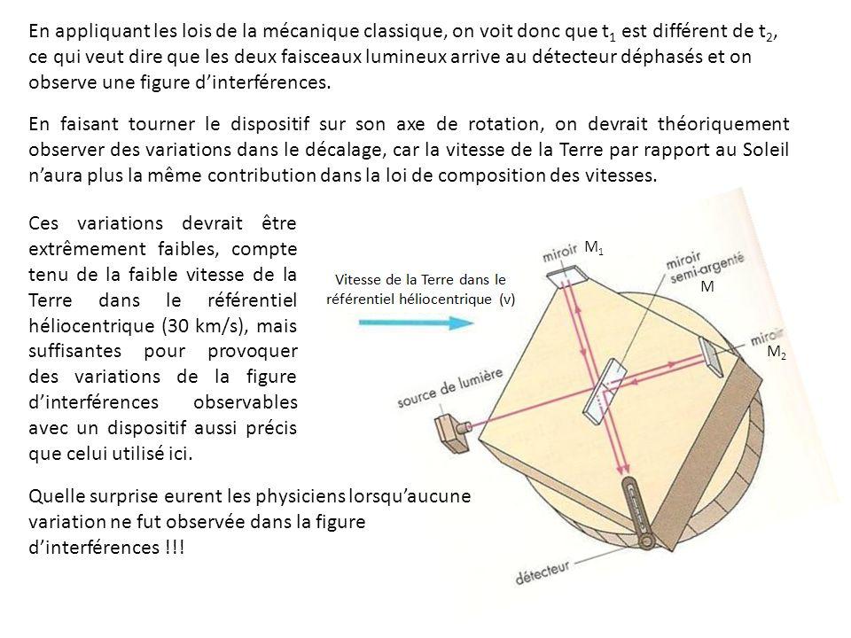 En appliquant les lois de la mécanique classique, on voit donc que t1 est différent de t2, ce qui veut dire que les deux faisceaux lumineux arrive au détecteur déphasés et on observe une figure d'interférences.