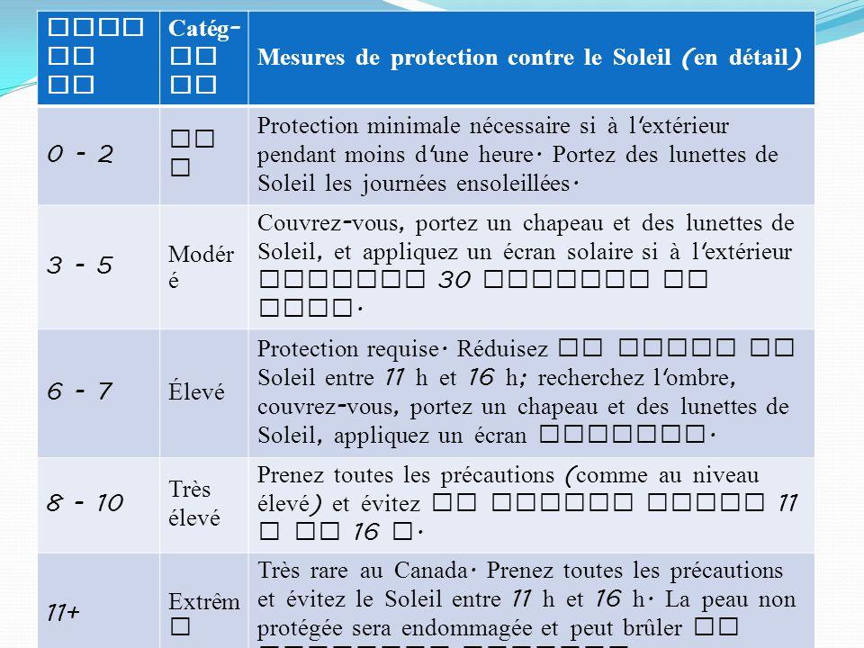 Indice UV Catég-orie. Mesures de protection contre le Soleil (en détail) 0 - 2. Bas.