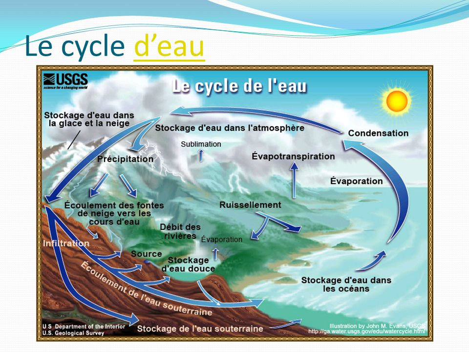 Le cycle d'eau