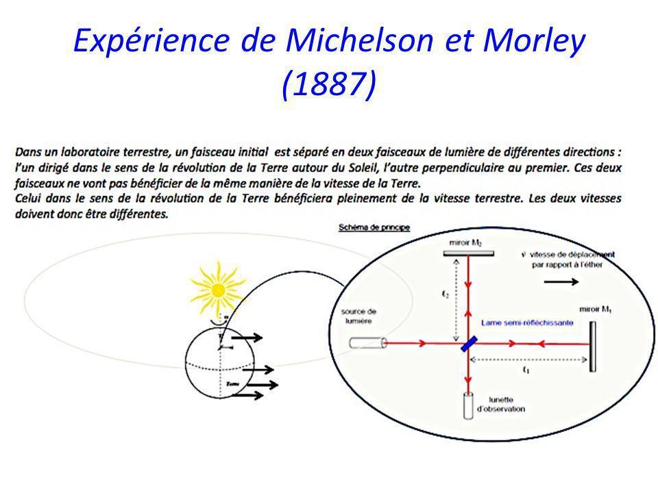 Expérience de Michelson et Morley (1887)